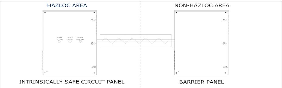 Intrinsically Safe Panels